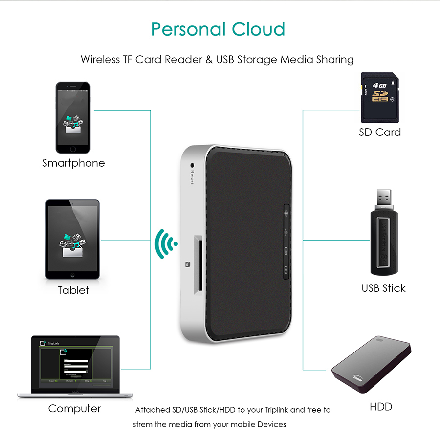 Router with 2600 mAh External Battery Charger and TF Card Reader Firefly WR-N2 7
